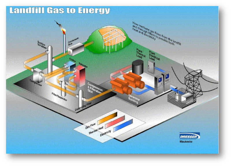 Landfill Gas to Energy - How methane gas flows from the landfill and through filters to provide both heat and electricity